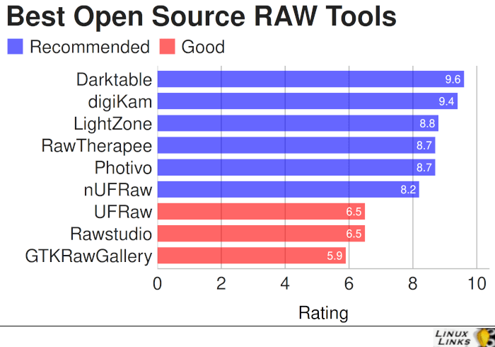 Best Free and Open Source RAW Tools