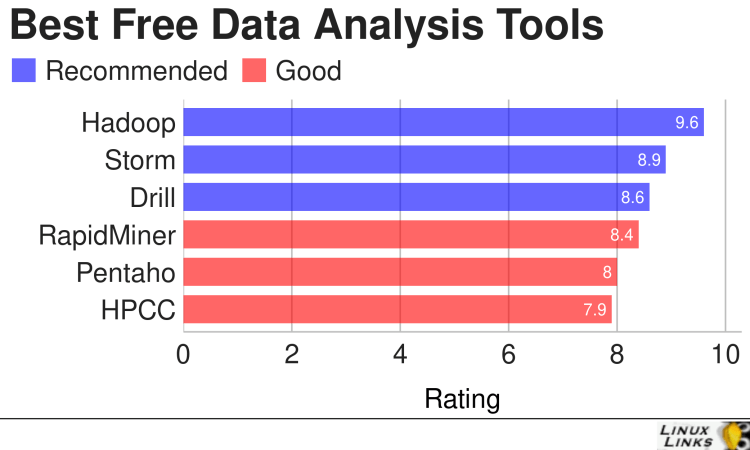 Data Analysis Tools for Big Data