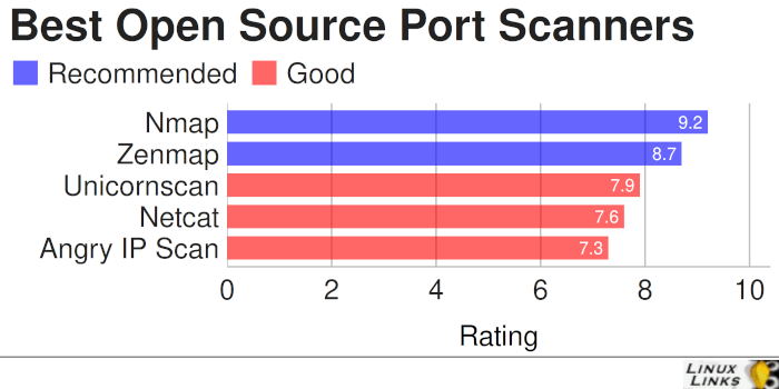 Best Free and Open Source Port Scanners