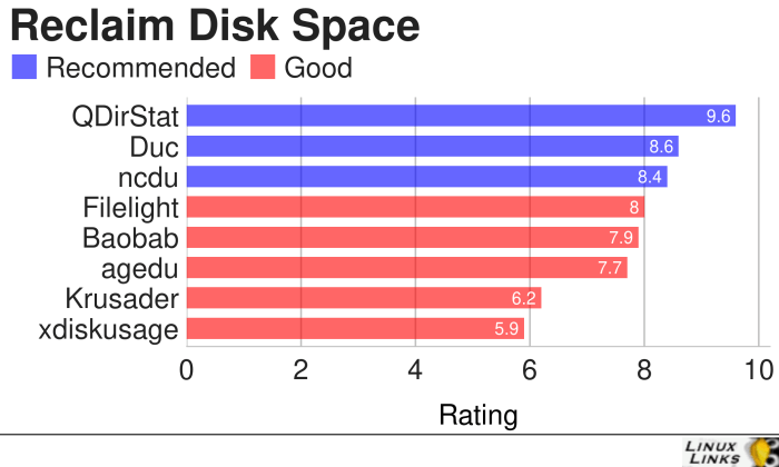 Reclaim-Disk-Space-Best-Free-Software