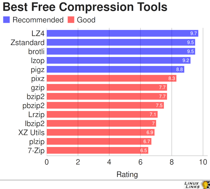 Best Free and Open Source Compression Tools