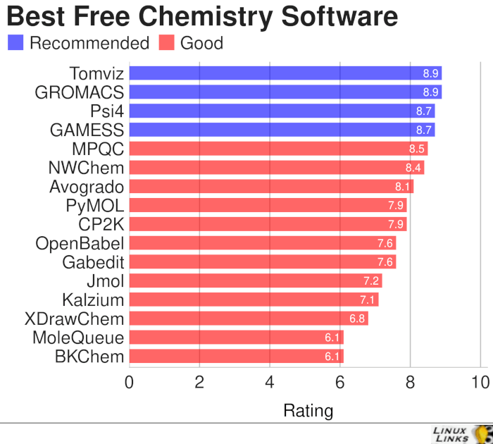 Chemistry Free Software