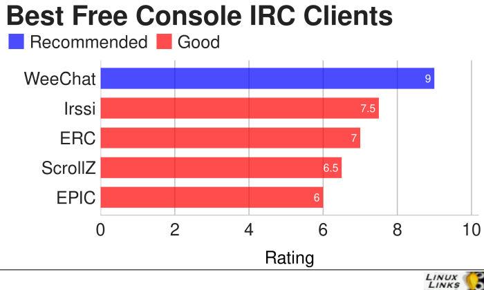 Console-IRC-Clients-Best-Software