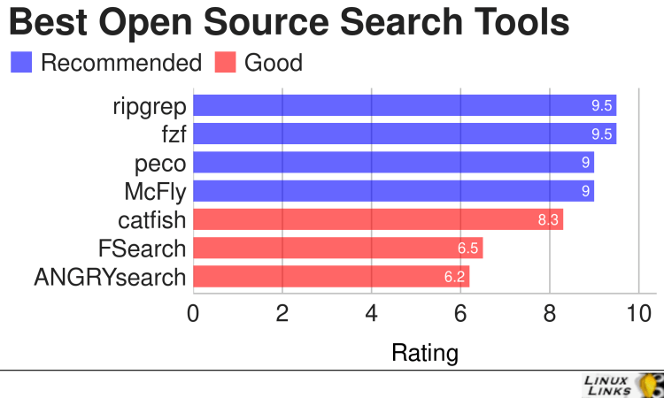 Best Free Open Source Search Tools