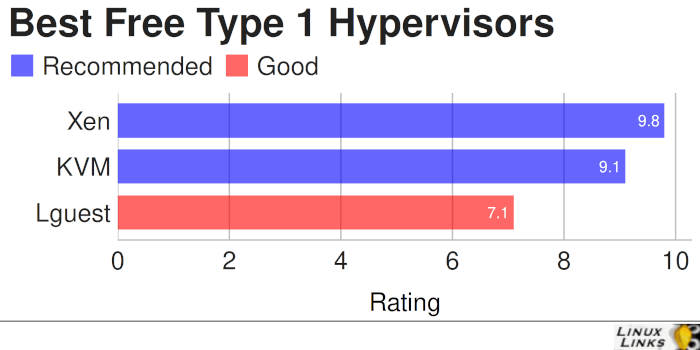 Best Free and Open Source Type 1 Hypervisors