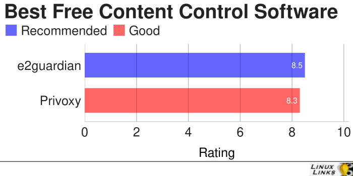 Content-Control-Best-Free-Software