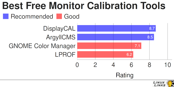 Best Free and Open Source Monitor Calibration Tools
