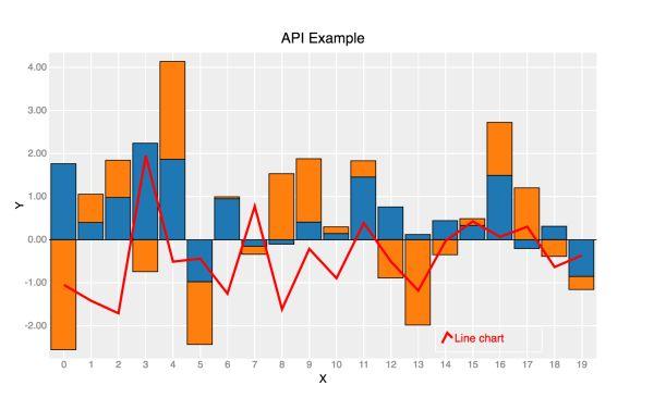 bqplot - Interactive Plotting Framework for the Jupyter