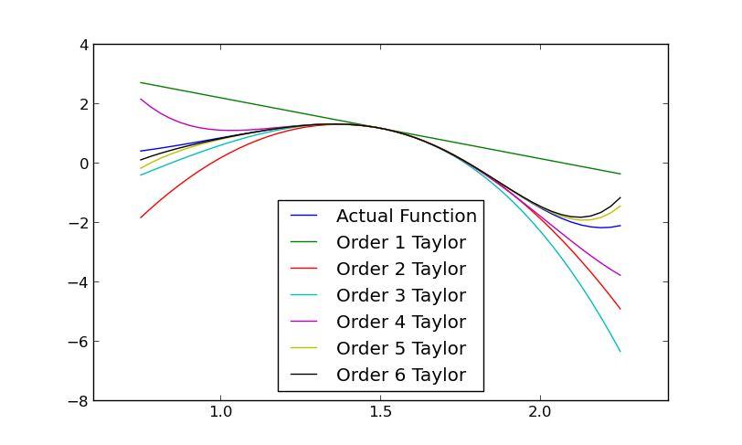 Essential Free Python Maths Tools