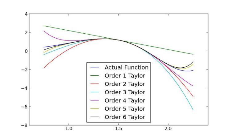 Essential Free Python Maths Tools Linuxlinks