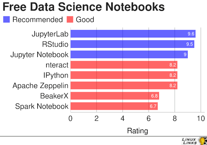 Excellent Free and Open Source Data Science Notebooks