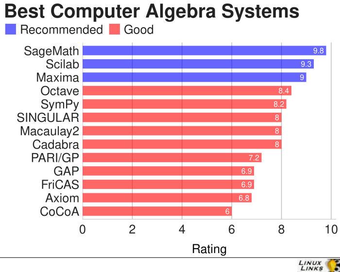 Computer-Algebra-Systems-Best-Free-Software