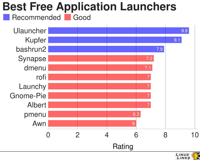 Application-Launchers-Best-Free-Software