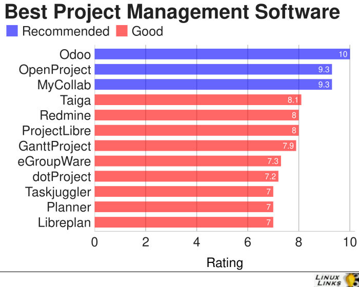 12 Best Free Linux Project Management Software (Updated 2019