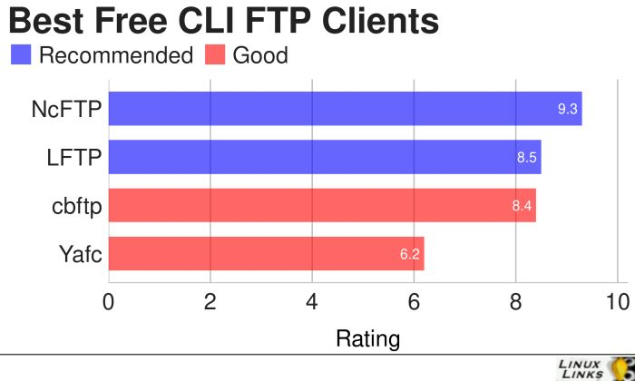 CLI-FTP-Best-Free-Software