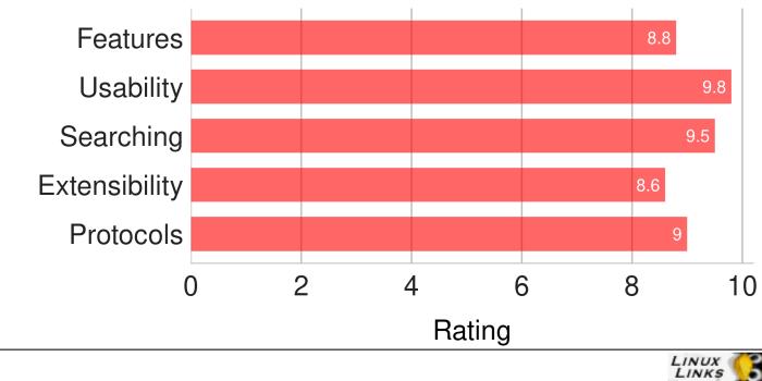 Dolphin-Scores