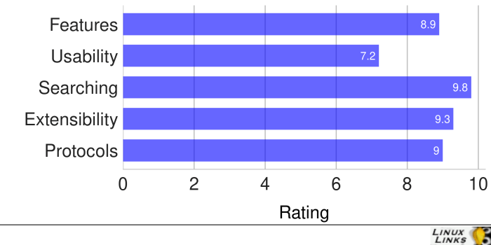 Double-Commander-Scores