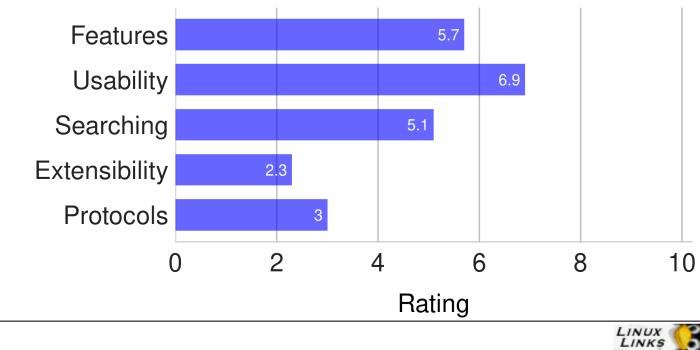 ElokabFm-Scores