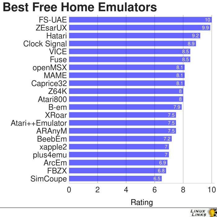Best Free Linux Home Computer Emulators - LinuxLinks