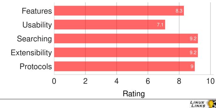 Konqueror-Scores