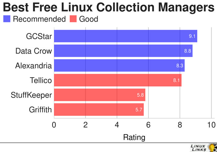 Collection-Managers-Best-Free-Software