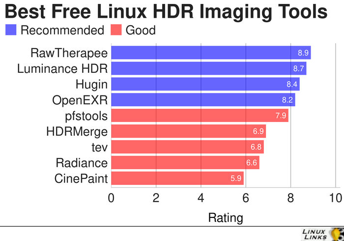 HDR-Imaging-Best-Free-Software
