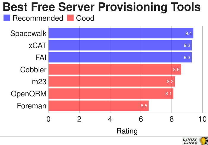 Server-Provisioning-Tools-Best-Free-Software