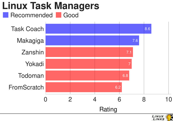Task-Managers-Best-Free-Software