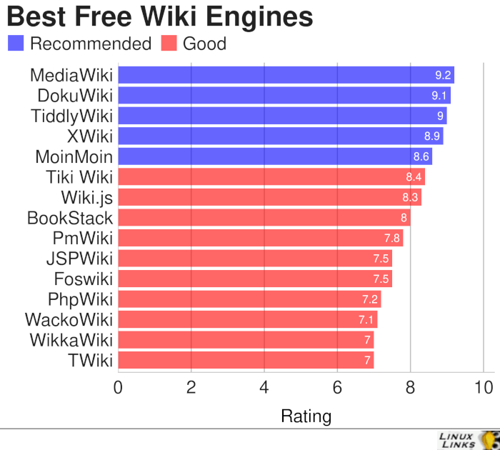 Wiki-Engines-Best-Free-Software