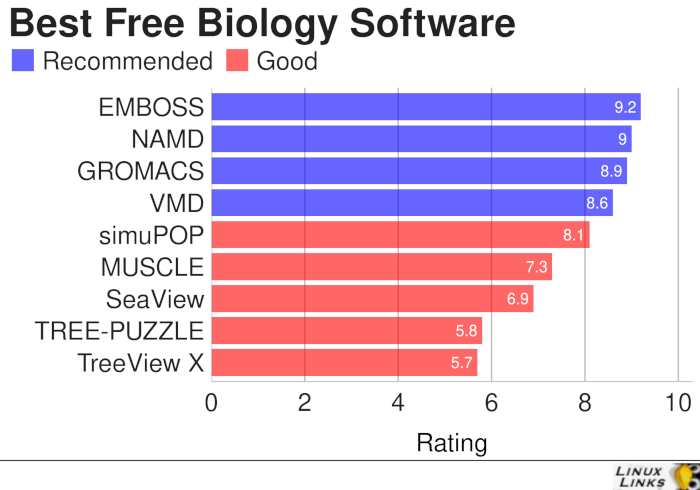 Biology-Best-Free-Software
