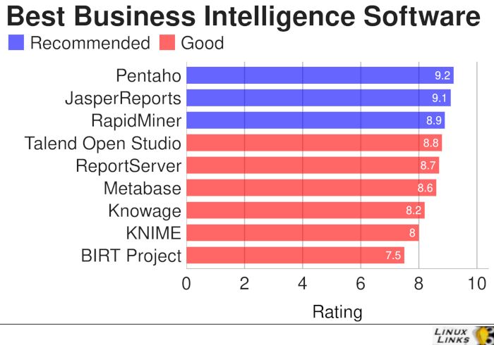 Business-Intelligence-Best-Free-Software