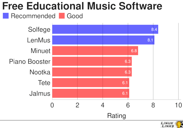 Educational-Music-Best-Free-Software