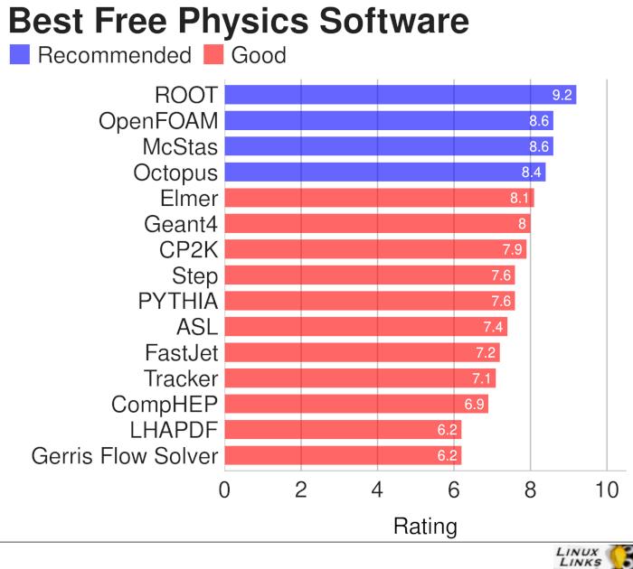Physics Software