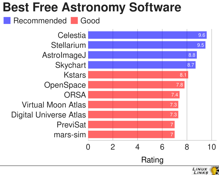 Best Free and Open Source Astronomy Software