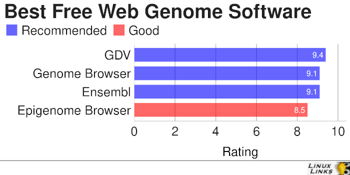 Web Based Genome Software