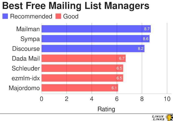 Mailing List Managers