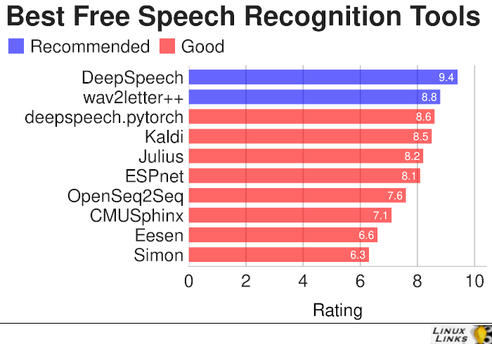 Speech Recognition Tools