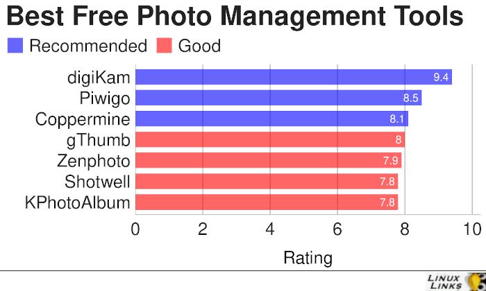 Best Free Photo Management Tools