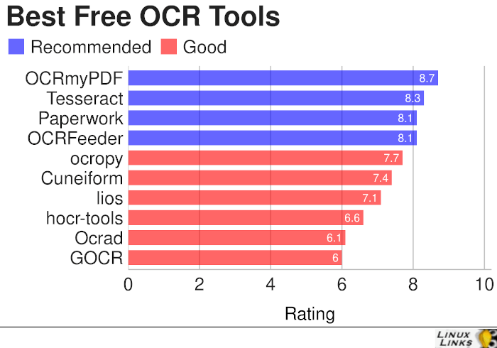 Free OCR Tools