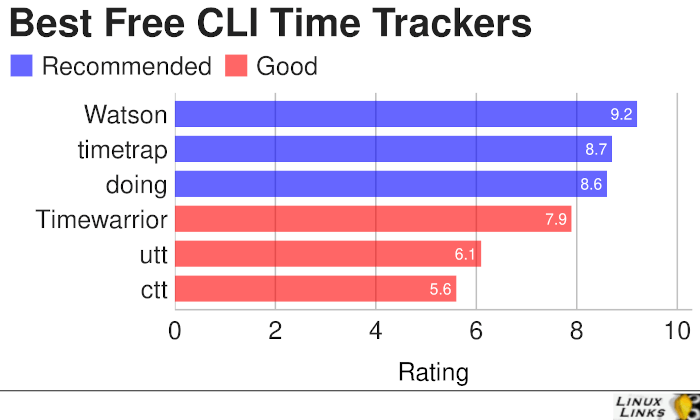 Best Free CLI Time Tracker Software