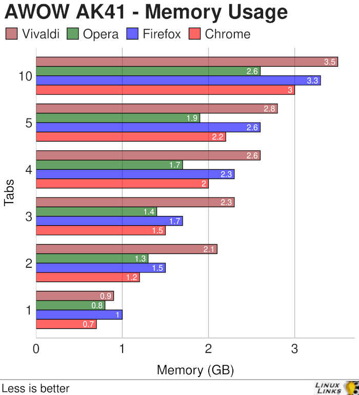 AWOW AK41 - Web Browsers - Memory Usage