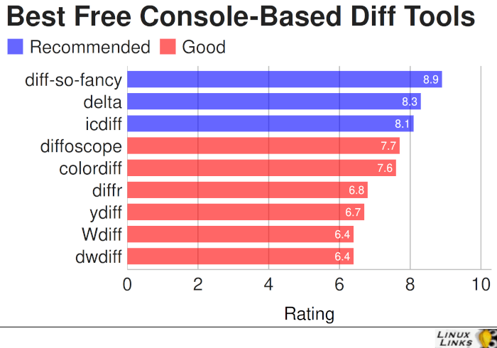Best Free Console-Based Diff Tools