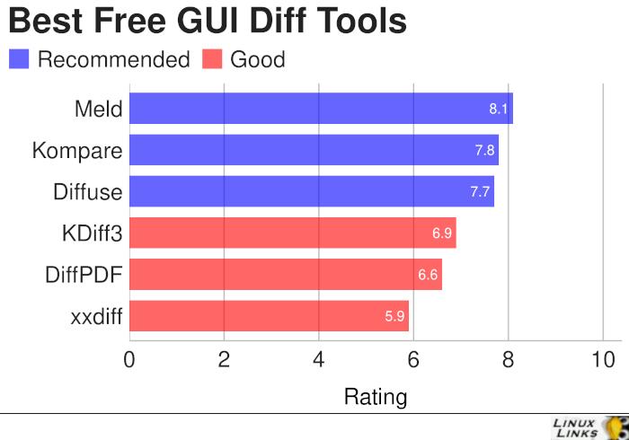 Best Free GUI Diff Tools