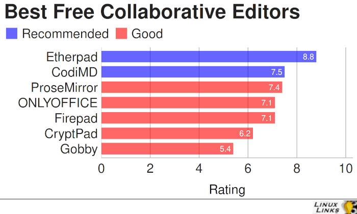 Best Free Open Source Collaborative Editors
