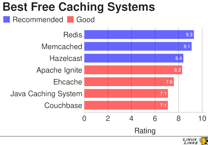 Best Free Open Source Caching Systems