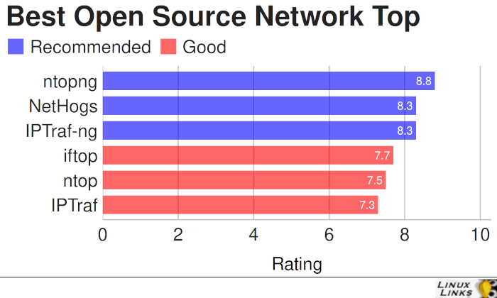 Best Free and Open Source Console Network Top Tools