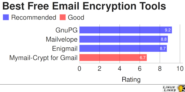 Best Free and Open Source Email Encryption Tools