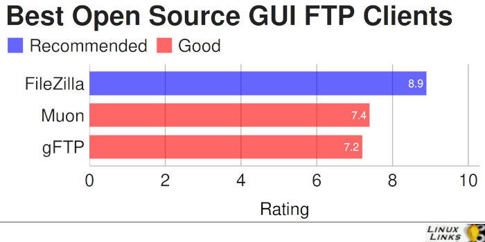 Best Free and Open Source GUI FTP Clients