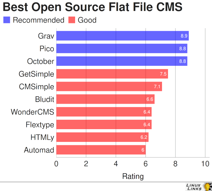 Best Free and Open Source Flat File Content Management Systems