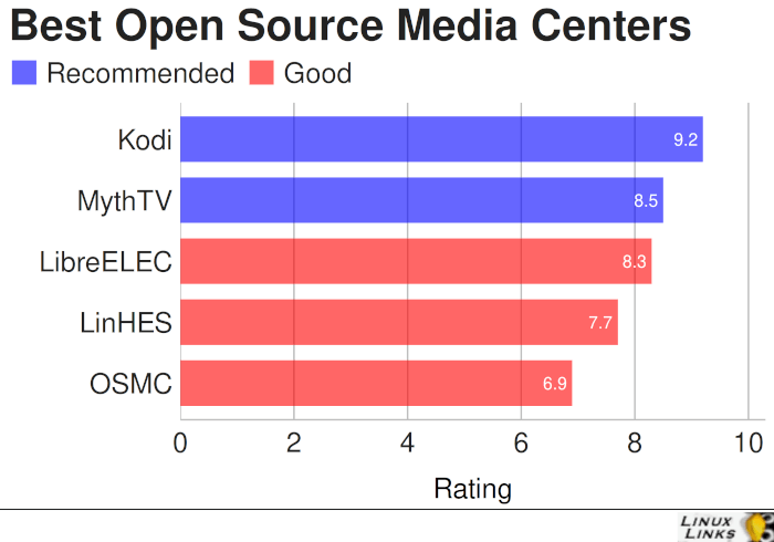 Best Free and Open Source Media Centers